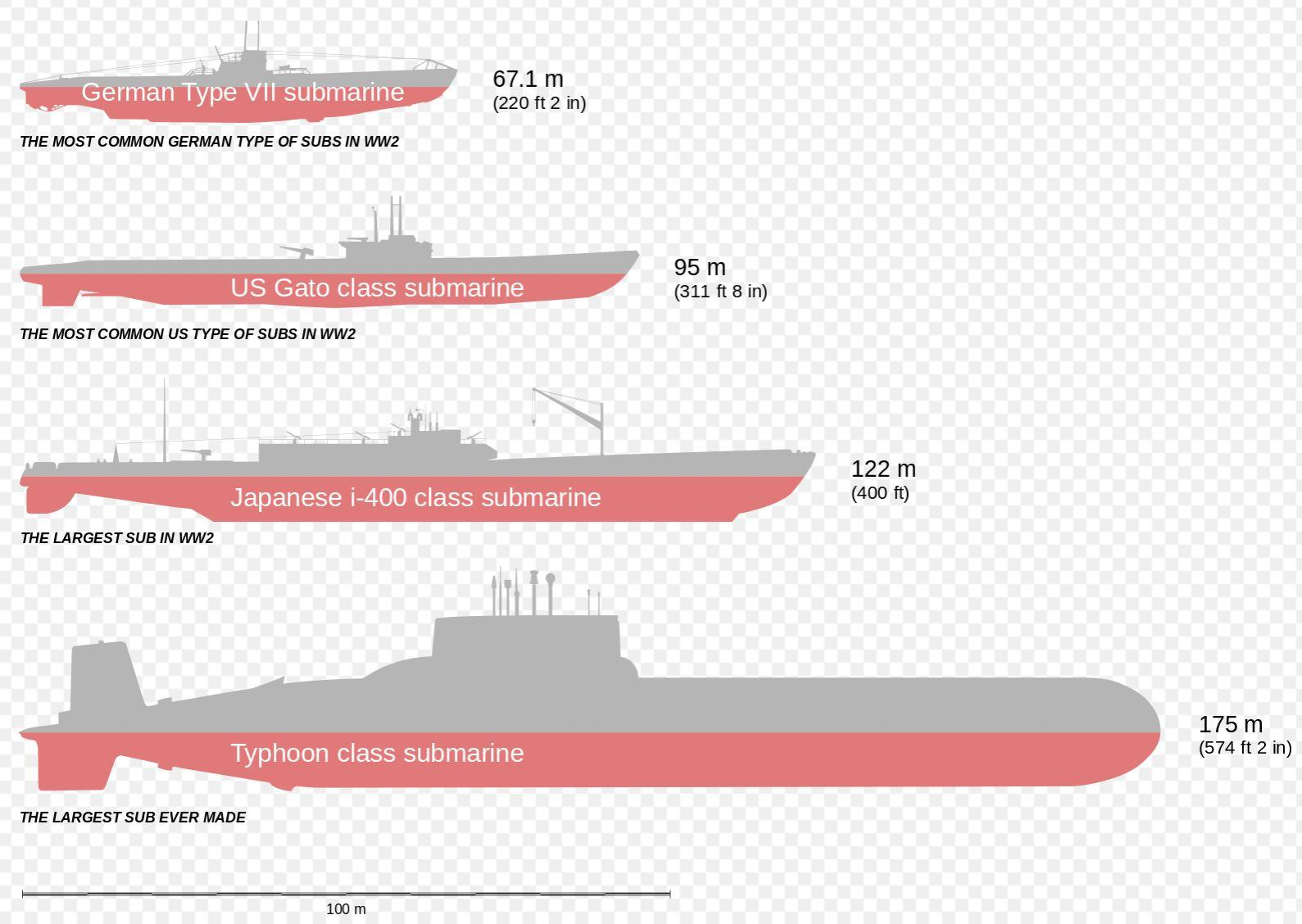 hight resolution of comparison of german type vii u boats us gato class japanese i 400 class and typhoon class