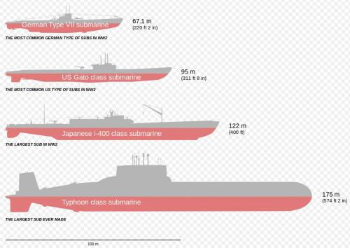 small resolution of comparison of german type vii u boats us gato class japanese i 400 class and typhoon class