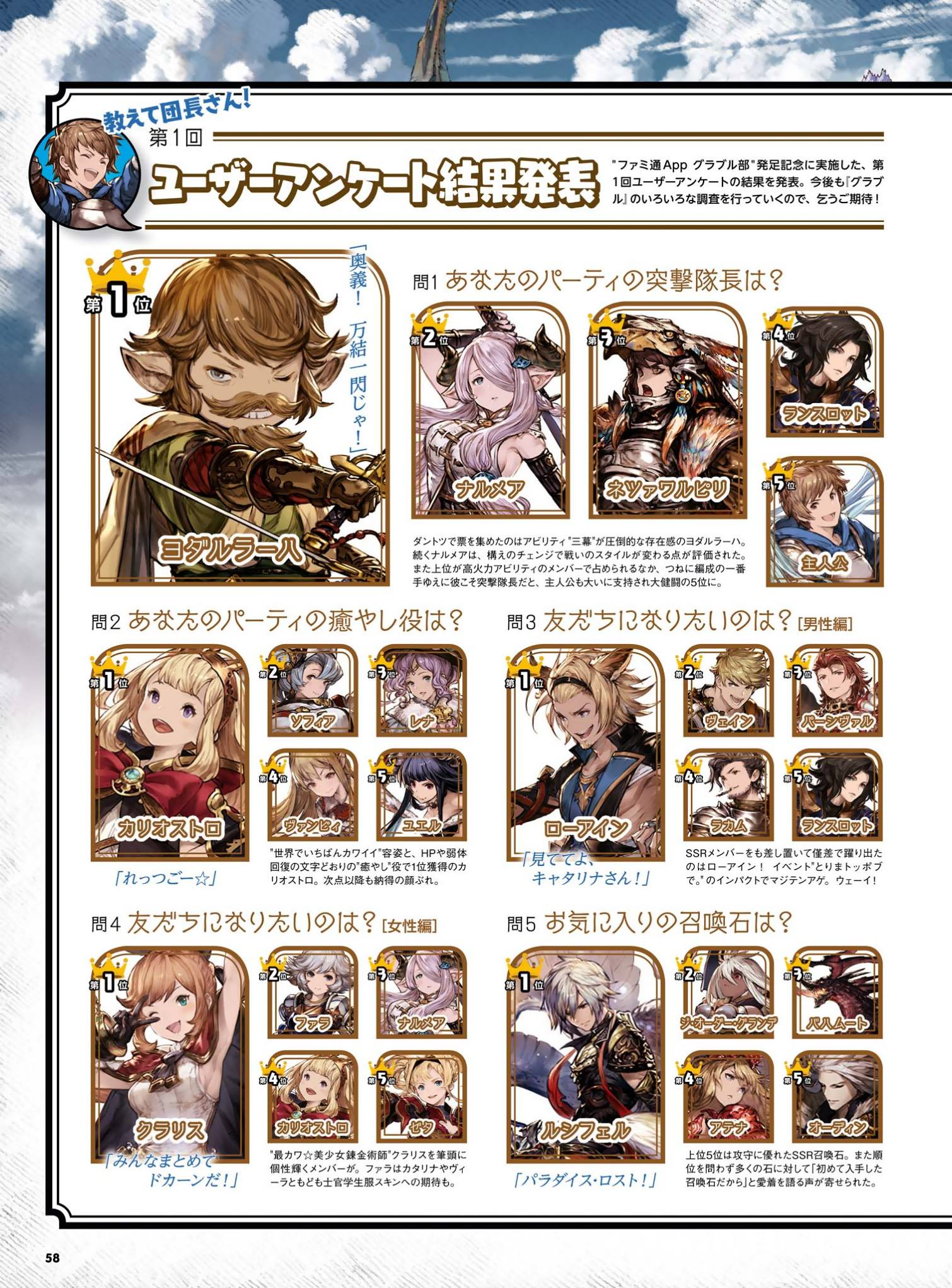 Gbf Character Tier List : character, Results, Granblue_en