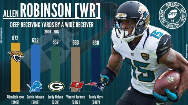 Image result for allen robinson bears