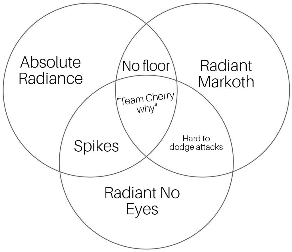 Diagram Thing Hollowknightmemes