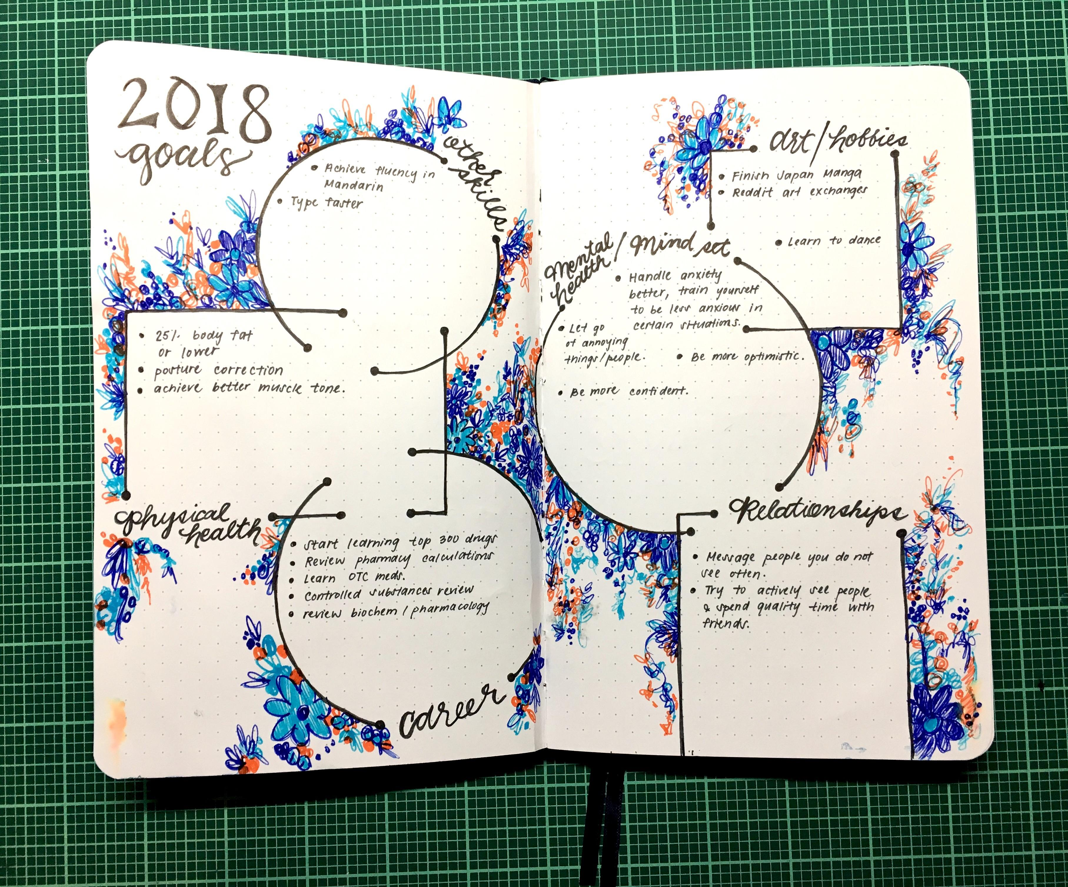 Just Started Journaling And I Am Obsessed Made A Goal Page As A Birthday Resolution A Few