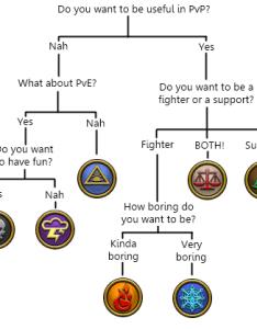 handy flowchart for anyone having hard time choosing also school rh reddit