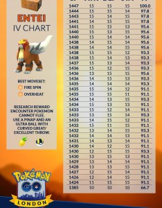 Entei iv chart for research reward ivs plus also rh reddit