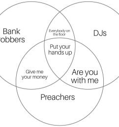 venn diagram of 3 true  [ 1024 x 884 Pixel ]