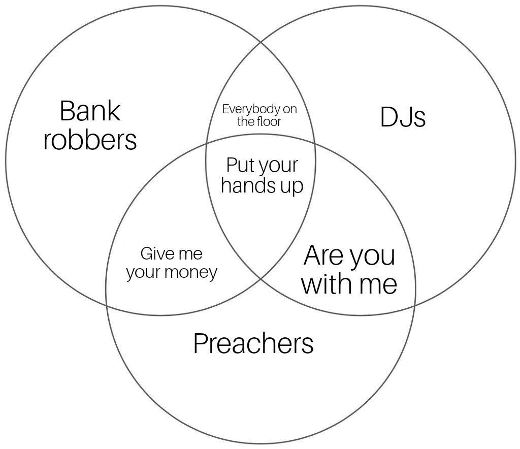 hight resolution of venn diagram of 3 true