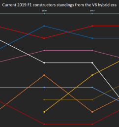mediachart current constructors standings from the v6 hybrid era 2014 2018  [ 1618 x 874 Pixel ]