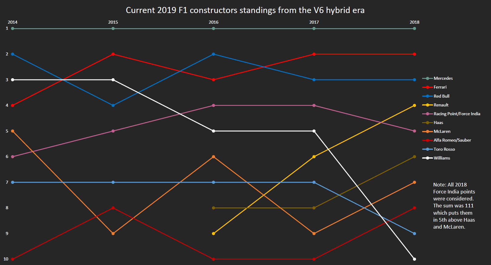 hight resolution of mediachart current constructors standings from the v6 hybrid era 2014 2018