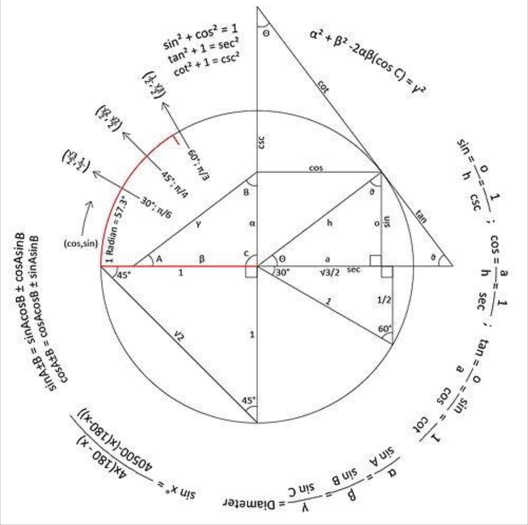 Relationship between circles and triangles : coolguides