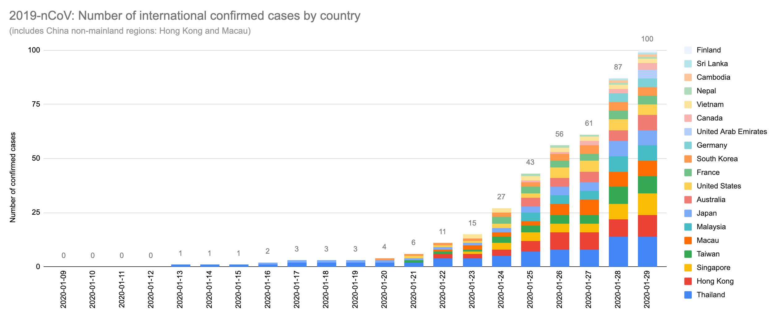 OC] 100 Coronavirus international confirmed cases as of 29 January ...