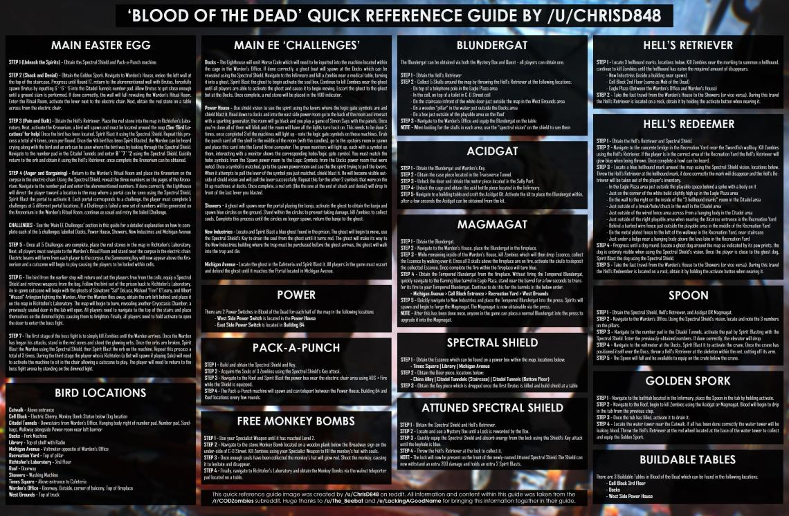 Imageblood Of The Dead Quick Reference Guide