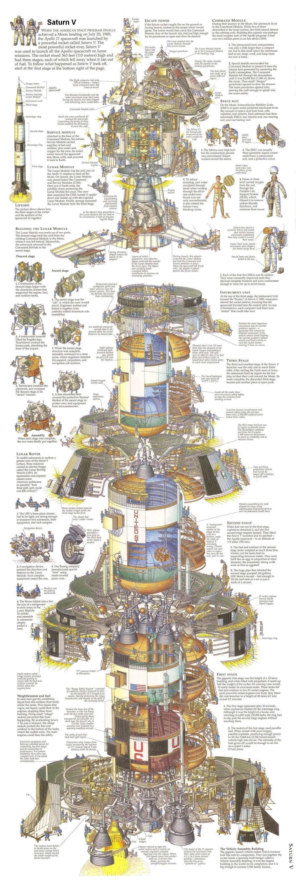 medium resolution of saturn v cutaway diagram