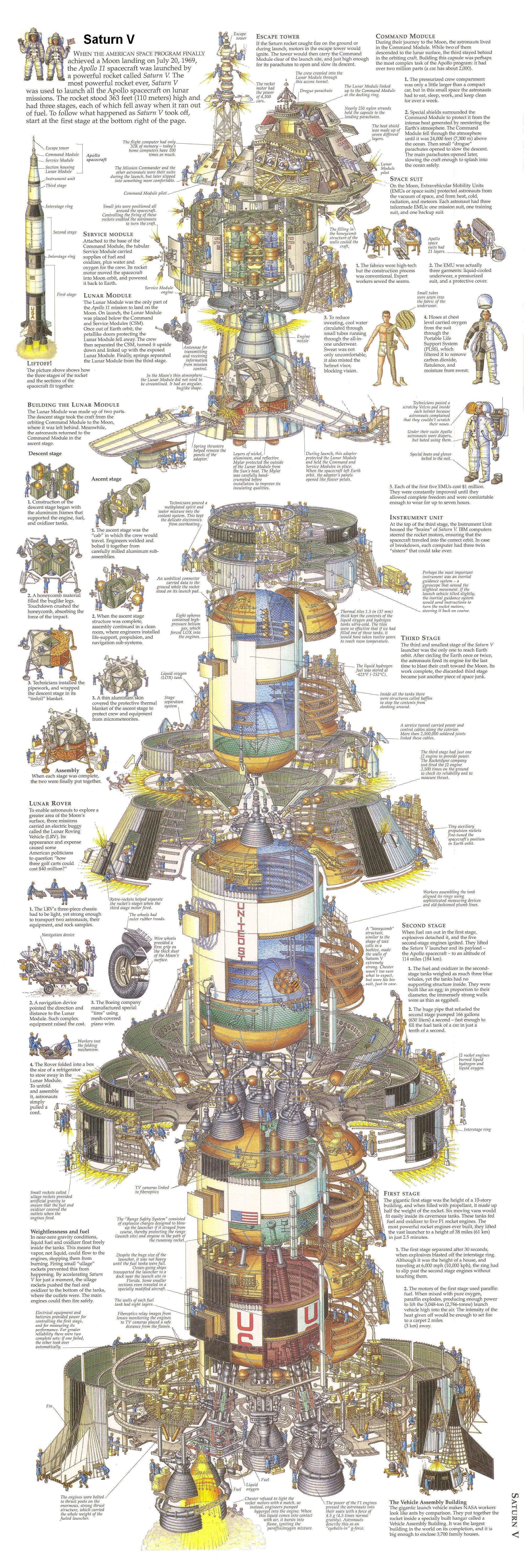 hight resolution of saturn v cutaway diagram