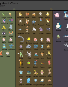 made an egg chart for anybody who wants it also thesilphroad rh reddit