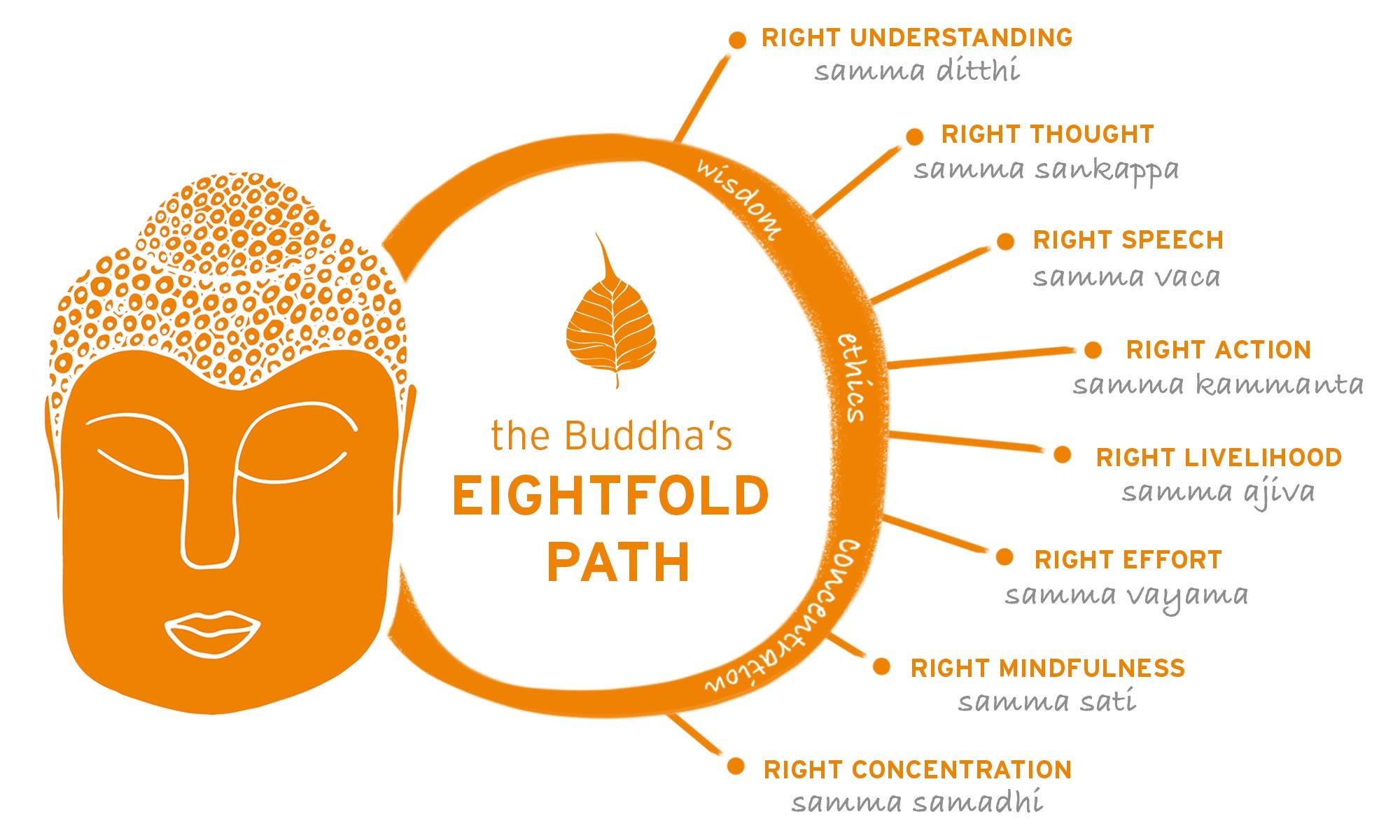 Love The 8 Fold Path It S So Helpful And Practical
