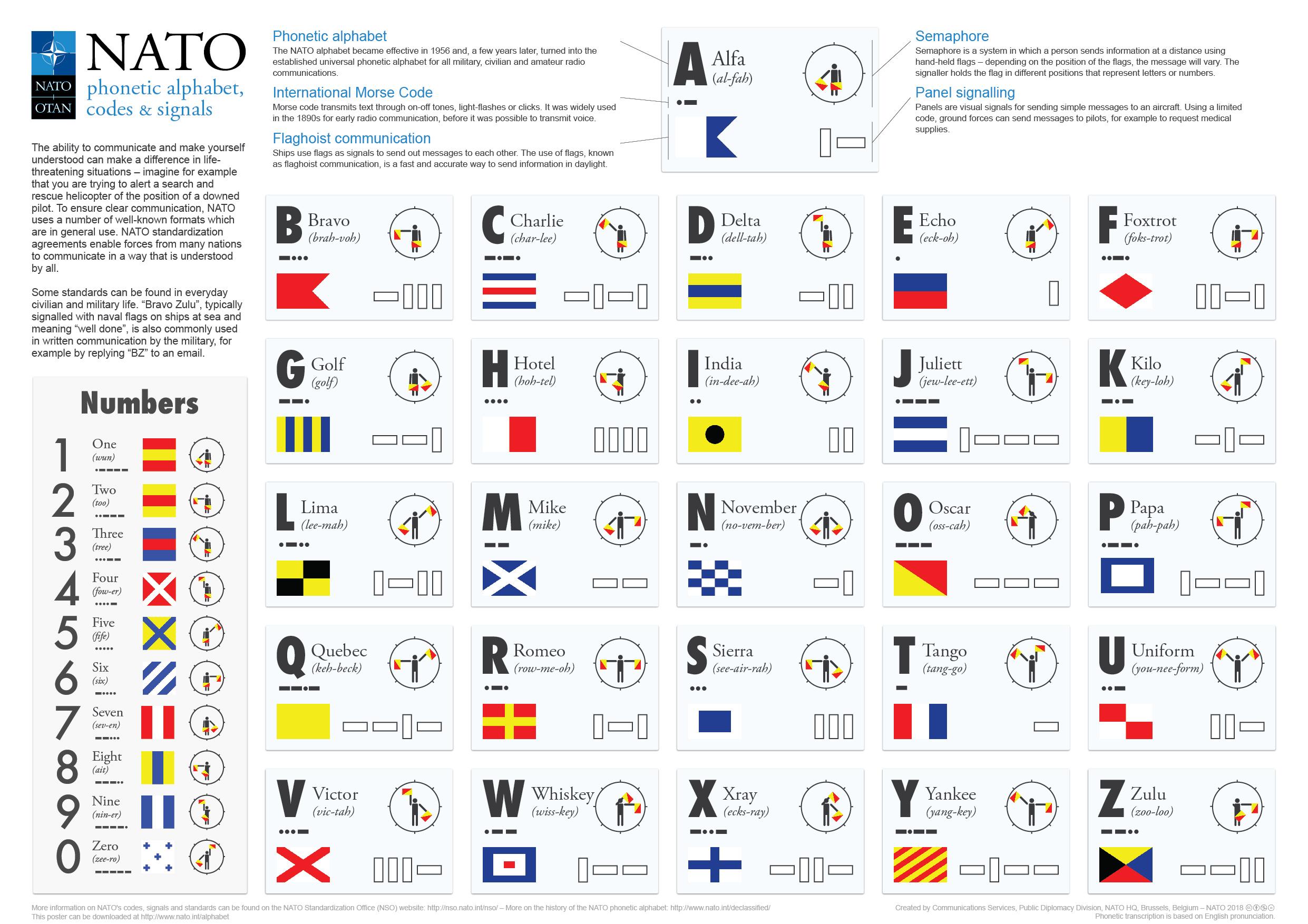 Nato Phoenetic Alphabet With Morse Code Flaghoist