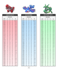 CP Tables of Groudon, Kyogre and Rayquaza : TheSilphRoad