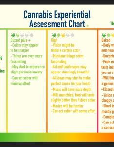 Highness chart also trees rh reddit