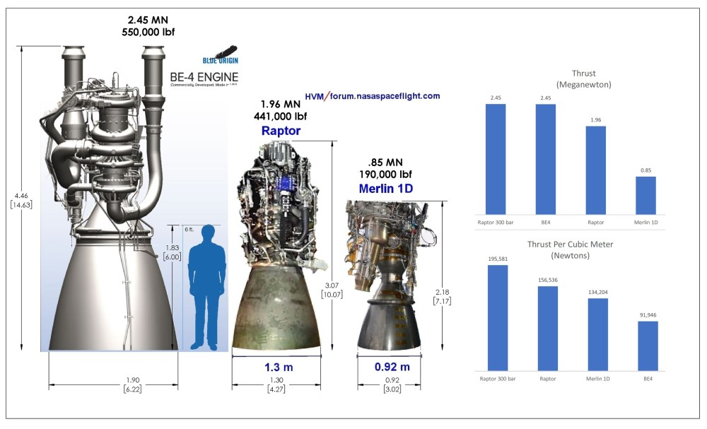 medium resolution of raptor engine size comparison 1 3m nozzle scaled