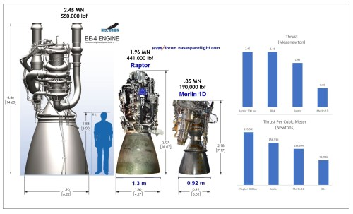 small resolution of raptor engine size comparison 1 3m nozzle scaled