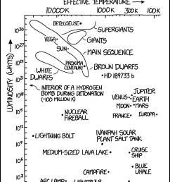 xkcd 2009 hr diagrams  [ 882 x 1169 Pixel ]