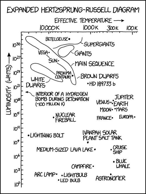 small resolution of xkcd 2009 hr diagrams