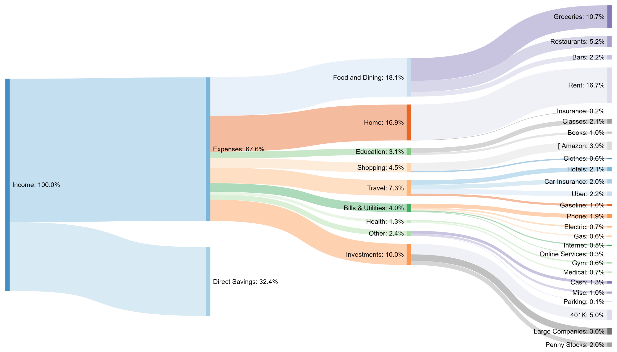 hight resolution of oc oc sankey diagram showing my monthly expenditure and savings as a percentage of total income