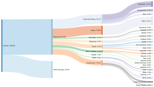 small resolution of oc oc sankey diagram showing my monthly expenditure and savings as a percentage of total income