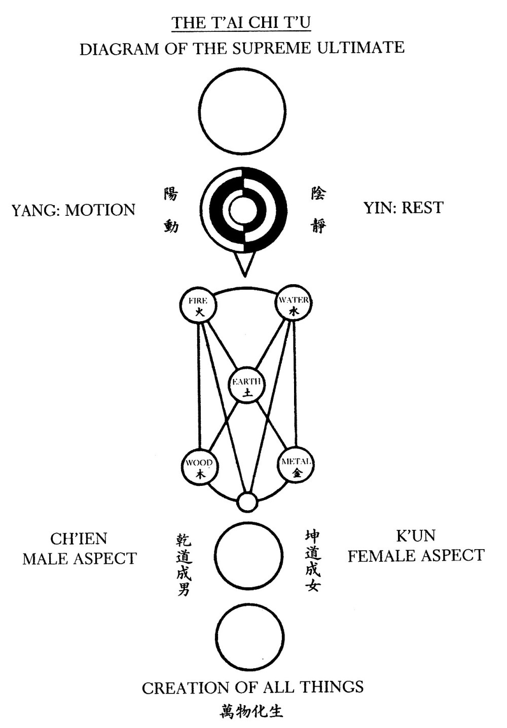medium resolution of the tai ji tu eleventh century chinese diagram of the supreme ultimate