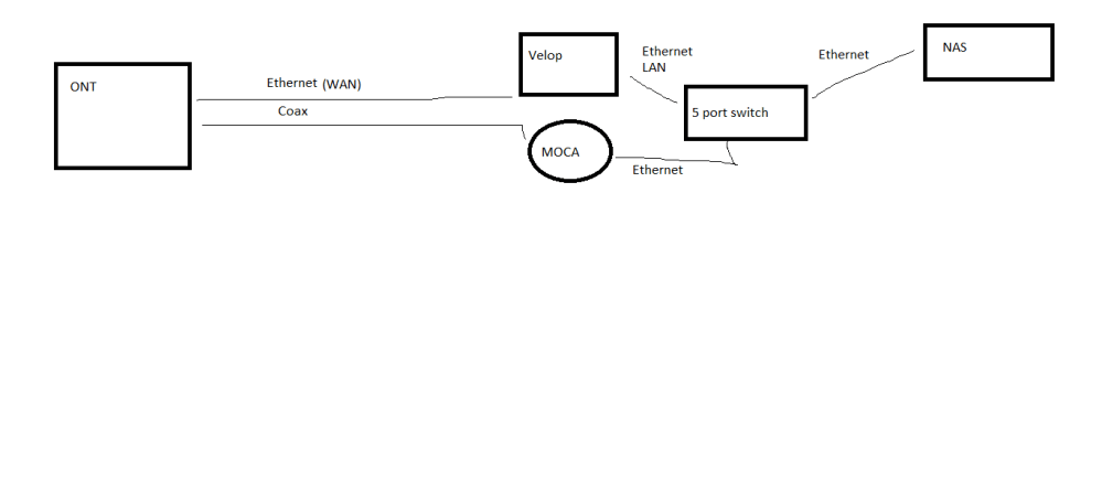 medium resolution of fios moca diagram wiring diagrams wnifios moca diagram just another wiring diagram blog fios moca diagram