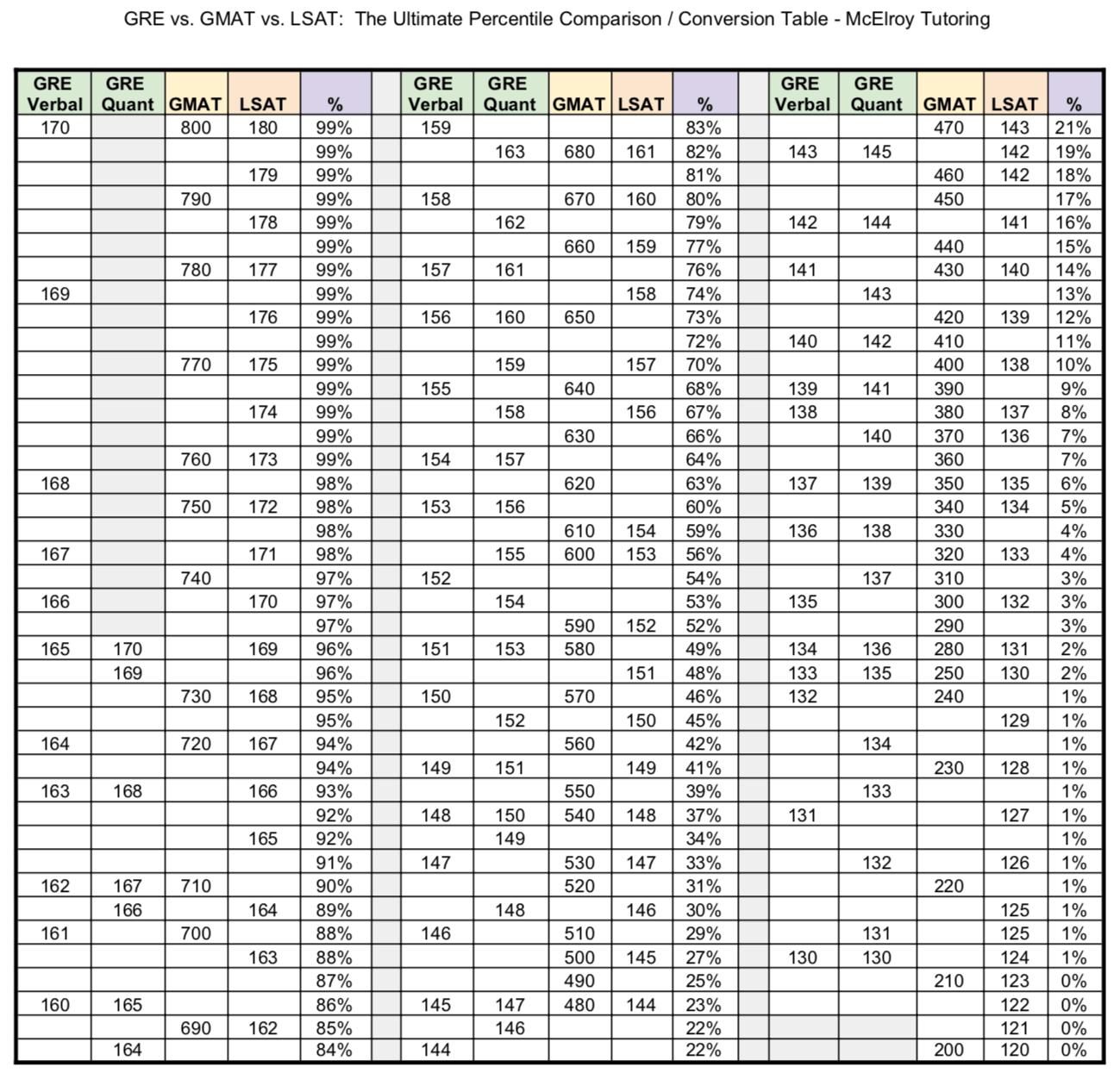 GRE vs. GMAT vs. LSAT: The Ultimate Percentile Comparison / Conversion Table (Source: McElroy Tutoring) : GMAT