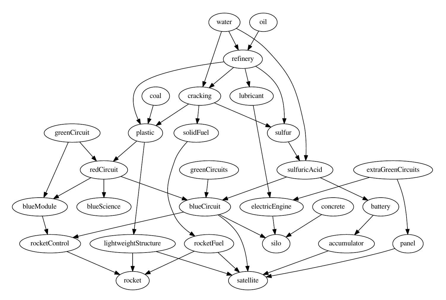 Rocket flow graph : factorio