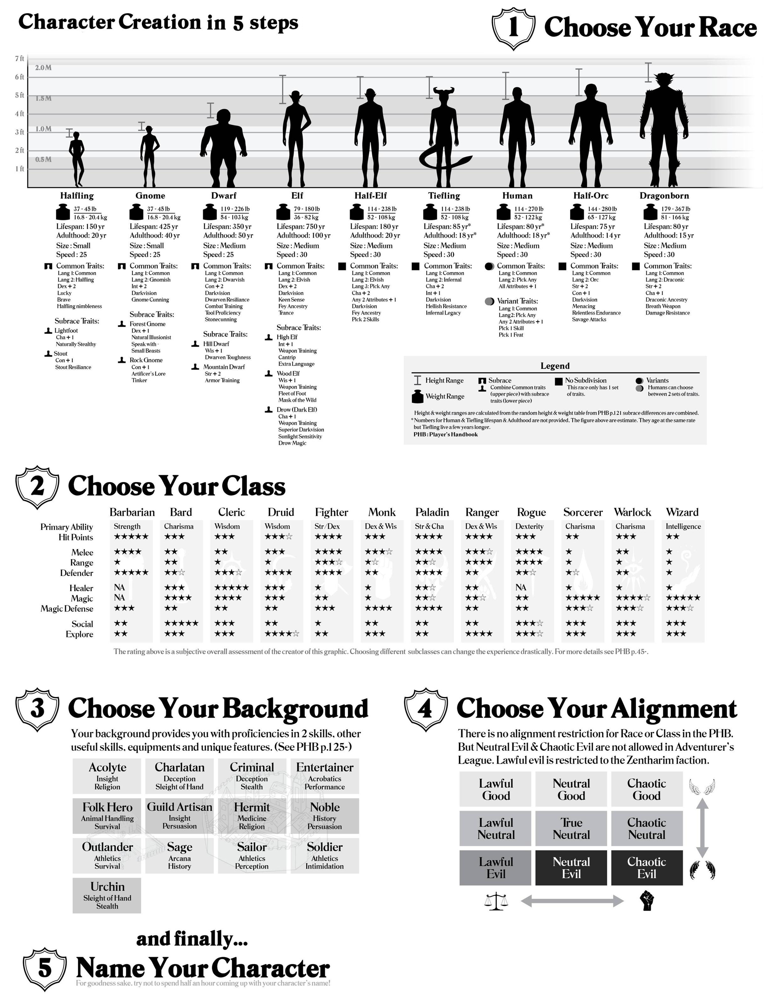 Character creation cheat sheet responded at higher resolution also rh reddit