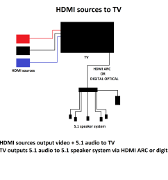 5 1 surround sound passthrough on tvs rtings com samsung tv audio diagram [ 3840 x 2160 Pixel ]
