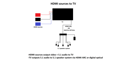 small resolution of 5 1 surround sound passthrough on tvs rtings com samsung tv audio diagram