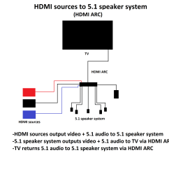 Wiring Diagram For Surround Sound System Warn M8000 Remote 5 1 Library