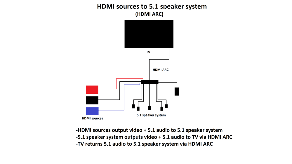 medium resolution of samsung tv surround sound wiring diagram trusted wiring diagram samsung smart tv scree samsung tv hookup diagrams