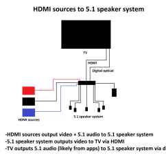 Hdmi To Rca Wiring Diagram House Lighting Diagrams Uk Cable Tv Library Samsung Smart Hook Up 32
