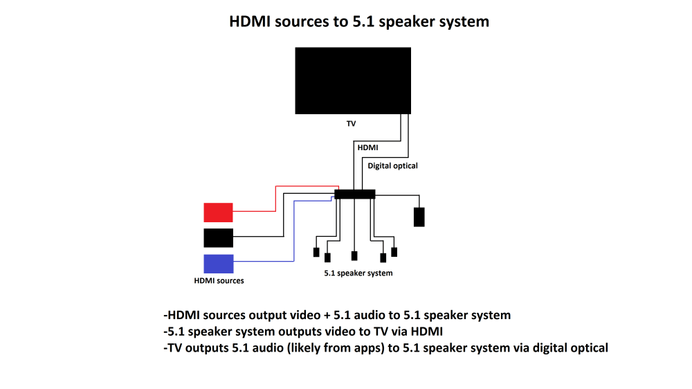 medium resolution of 5 1 surround sound setup with a tv that doesn t support passthrough