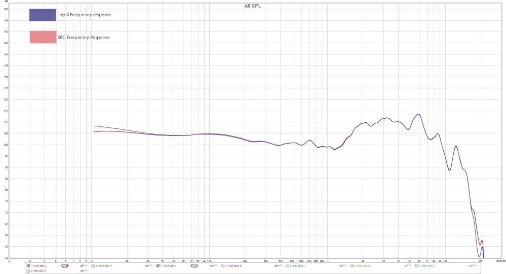 medium resolution of sbc vs aptx which bluetooth codec is the best