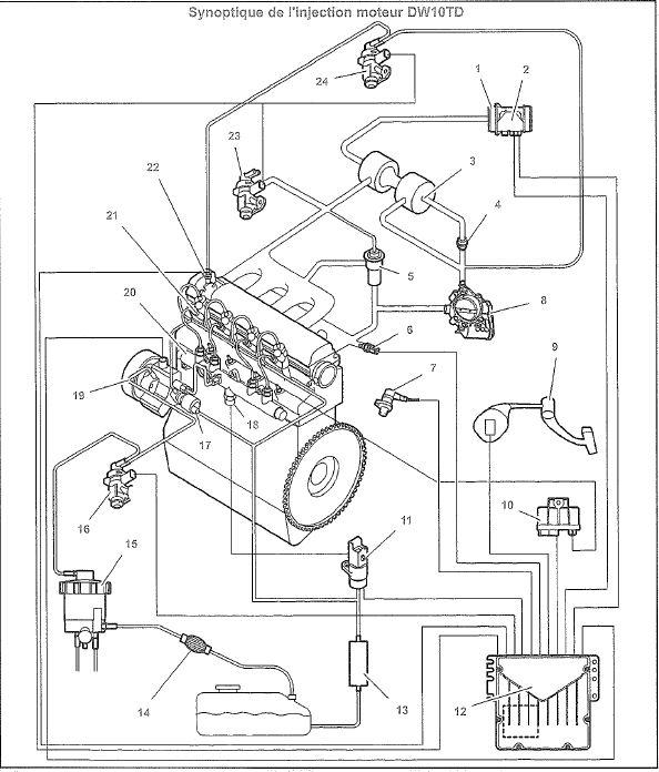[ Peugeot Partner 1.9 d an 2002 avec 160000km ] moteur qui