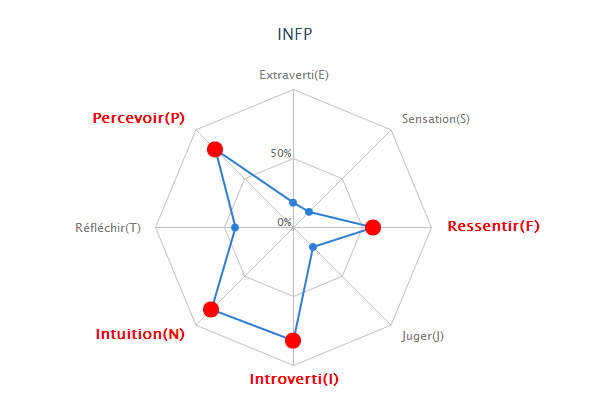 Test MBTI avec diagramme