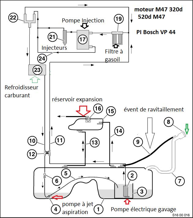 [ BMW E39 520d M47 an 2002 ] Panne sèche alors qu'il reste