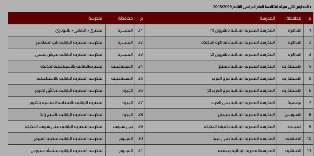 """تفاصيل التقديم """"إلكترونيا"""" بالمدارس المصرية اليابانية للعام الدراسى المقبل 2020/2021 113"""