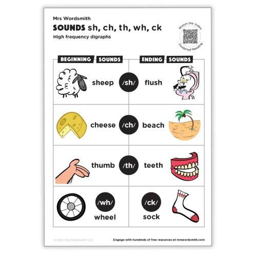 small resolution of Common digraphs: sh