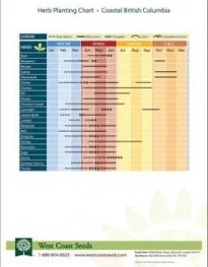 Planting herbs also regional charts  west coast seeds rh westcoastseeds