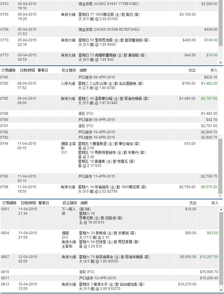 [足球拎綜合討論區] 賭波不睇波 賭來幹什麼? (4327) - 香港高登討論區