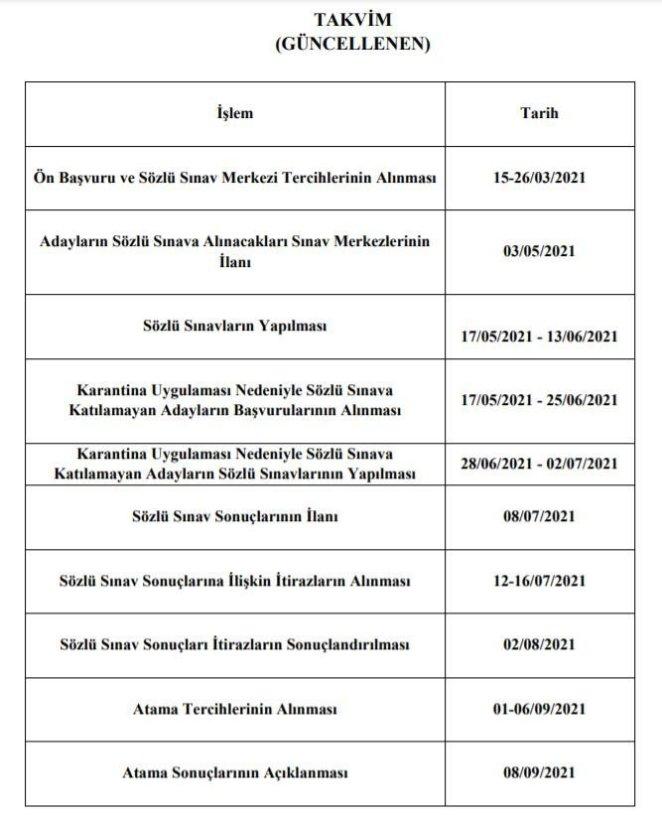 Sözleşmeli öğretmenlik sözlü sınav sonuçları ne zaman açıklanacak? – - 14