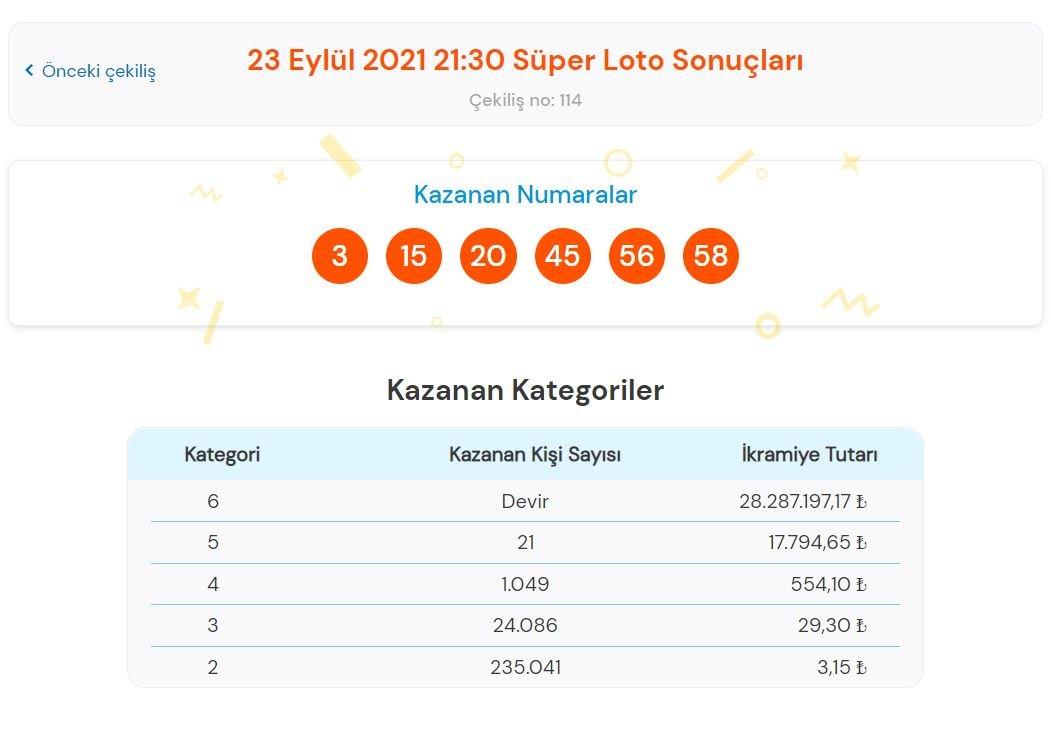 Süper Loto sonuçları belli oldu: Büyük ikramiye sahibini arıyor