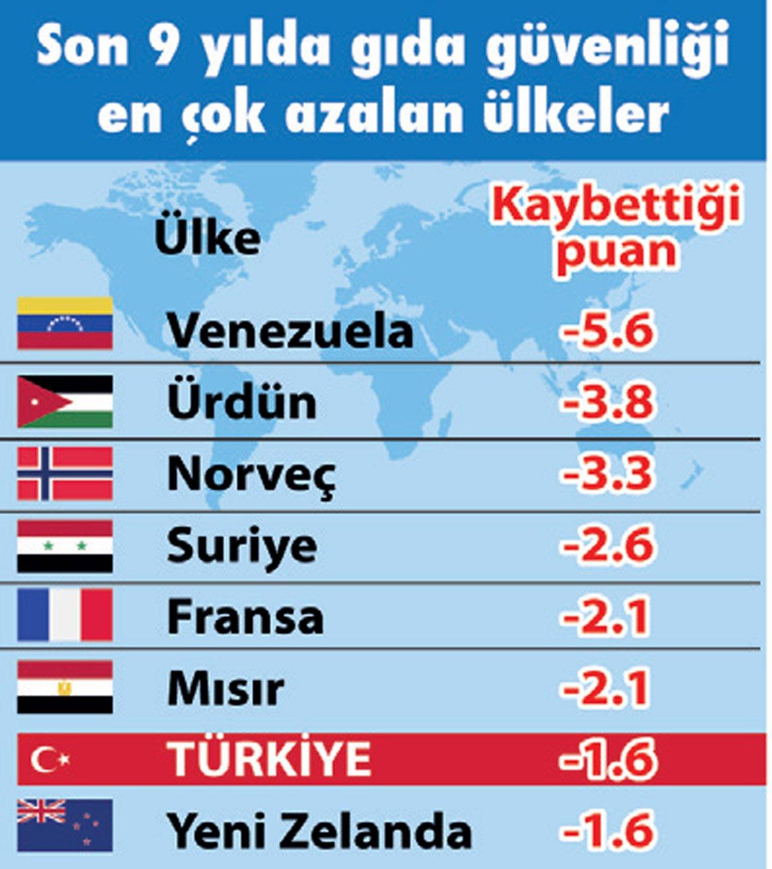Gıda güvenliğInde en çok kan kaybeden 7. ülkeyiz